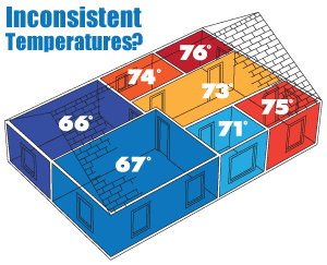 It's time to regulate temperatures. We suggest home insulation in The Midlands